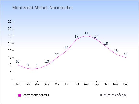 Vattentemperatur i Mont Saint-Michel Badtemperatur: Januari 10. Februari 9. Mars 9. April 10. Maj 12. Juni 14. Juli 17. Augusti 18. September 17. Oktober 15. November 13. December 12.