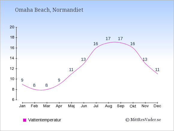 Vattentemperatur i  Omaha Beach. Badvattentemperatur.