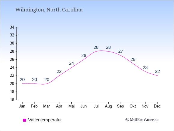 Vattentemperatur i Wilmington Badtemperatur: Januari 20. Februari 20. Mars 20. April 22. Maj 24. Juni 26. Juli 28. Augusti 28. September 27. Oktober 25. November 23. December 22.