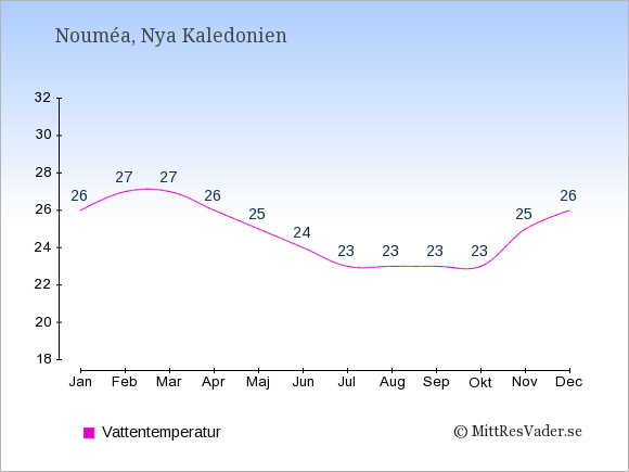 Vattentemperatur i Nya Kaledonien Badtemperatur: Januari 26. Februari 27. Mars 27. April 26. Maj 25. Juni 24. Juli 23. Augusti 23. September 23. Oktober 23. November 25. December 26.