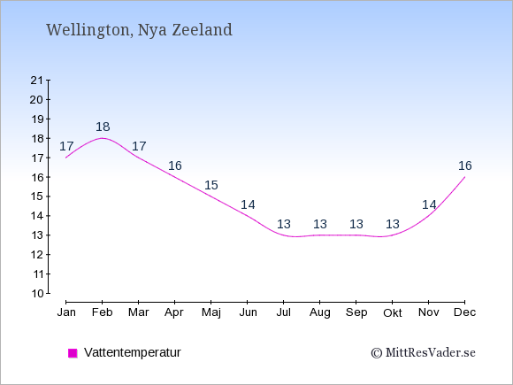 Vattentemperatur i Wellington Badtemperatur: Januari 17. Februari 18. Mars 17. April 16. Maj 15. Juni 14. Juli 13. Augusti 13. September 13. Oktober 13. November 14. December 16.