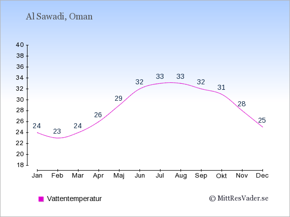 Vattentemperatur i Al Sawadi Badtemperatur: Januari 24. Februari 23. Mars 24. April 26. Maj 29. Juni 32. Juli 33. Augusti 33. September 32. Oktober 31. November 28. December 25.