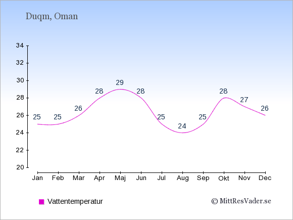 Vattentemperatur i Duqm Badtemperatur: Januari 25. Februari 25. Mars 26. April 28. Maj 29. Juni 28. Juli 25. Augusti 24. September 25. Oktober 28. November 27. December 26.