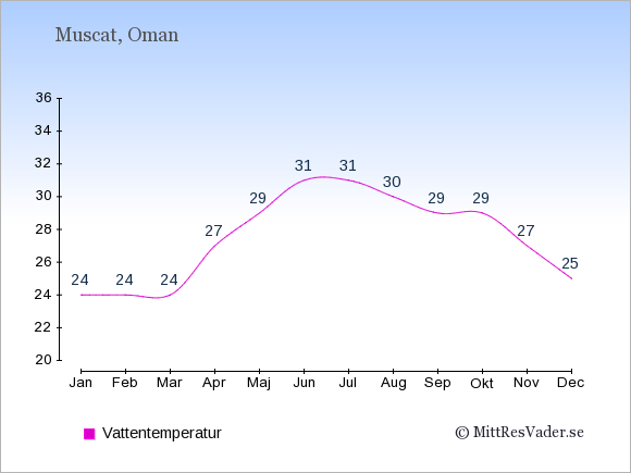 Vattentemperatur i Oman Badtemperatur: Januari 24. Februari 24. Mars 24. April 27. Maj 29. Juni 31. Juli 31. Augusti 30. September 29. Oktober 29. November 27. December 25.