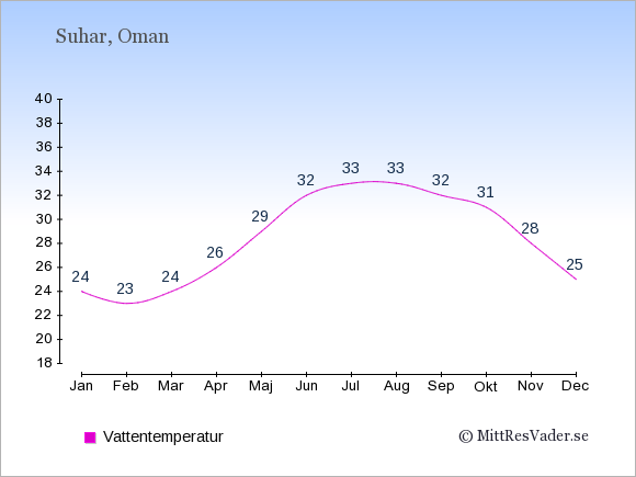 Vattentemperatur i Suhar Badtemperatur: Januari 24. Februari 23. Mars 24. April 26. Maj 29. Juni 32. Juli 33. Augusti 33. September 32. Oktober 31. November 28. December 25.