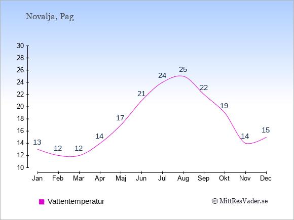 Vattentemperatur i Novalja Badtemperatur: Januari 13. Februari 12. Mars 12. April 14. Maj 17. Juni 21. Juli 24. Augusti 25. September 22. Oktober 19. November 14. December 15.