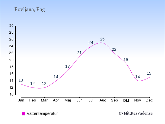 Vattentemperatur i Povljana Badtemperatur: Januari 13. Februari 12. Mars 12. April 14. Maj 17. Juni 21. Juli 24. Augusti 25. September 22. Oktober 19. November 14. December 15.
