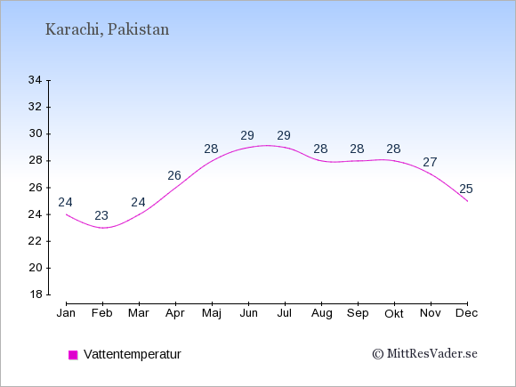 Vattentemperatur i Karachi Badtemperatur: Januari 24. Februari 23. Mars 24. April 26. Maj 28. Juni 29. Juli 29. Augusti 28. September 28. Oktober 28. November 27. December 25.