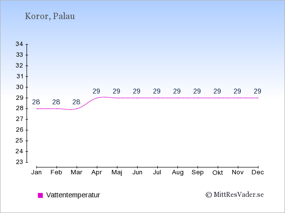 Vattentemperatur på Palau Badtemperatur: Januari 28. Februari 28. Mars 28. April 29. Maj 29. Juni 29. Juli 29. Augusti 29. September 29. Oktober 29. November 29. December 29.