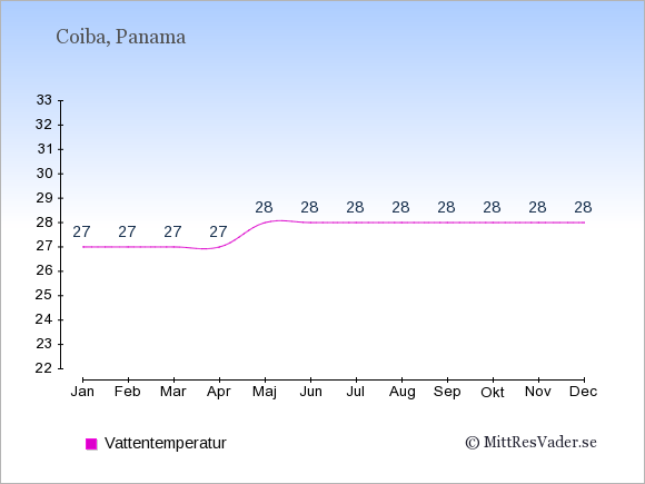 Vattentemperatur på Coiba Badtemperatur: Januari 27. Februari 27. Mars 27. April 27. Maj 28. Juni 28. Juli 28. Augusti 28. September 28. Oktober 28. November 28. December 28.