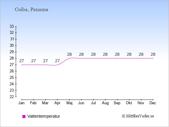 Vattentemperatur på Coiba Badtemperatur: Januari 27. Februari 27. Mars 27. April 27. Maj 28. Juni 28. Juli 28. Augusti 28. September 28. Oktober 28. November 28. December 28.