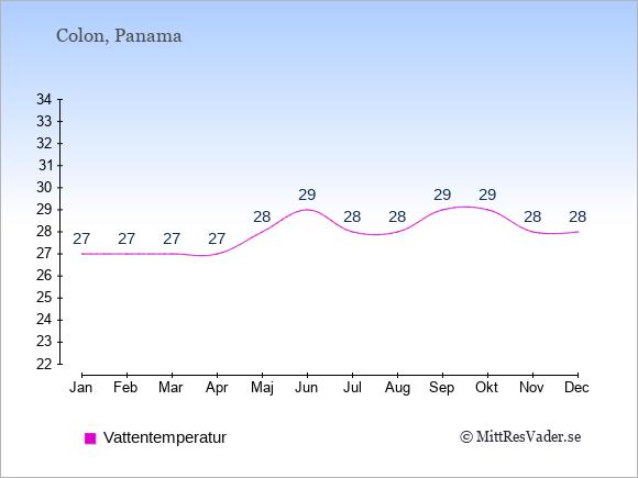 Vattentemperatur i Colon Badtemperatur: Januari 27. Februari 27. Mars 27. April 27. Maj 28. Juni 29. Juli 28. Augusti 28. September 29. Oktober 29. November 28. December 28.