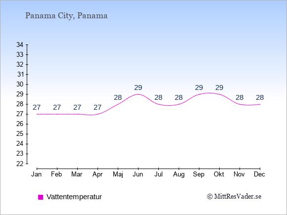 Vattentemperatur i  Panama. Badvattentemperatur.