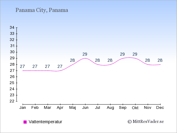Vattentemperatur i Panama Badtemperatur: Januari 27. Februari 27. Mars 27. April 27. Maj 28. Juni 29. Juli 28. Augusti 28. September 29. Oktober 29. November 28. December 28.