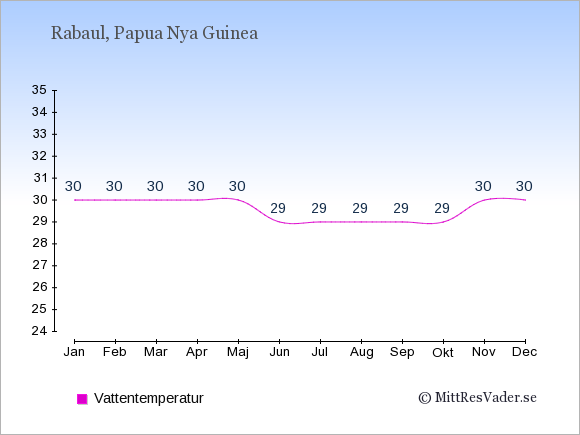 Vattentemperatur i Rabaul Badtemperatur: Januari 30. Februari 30. Mars 30. April 30. Maj 30. Juni 29. Juli 29. Augusti 29. September 29. Oktober 29. November 30. December 30.