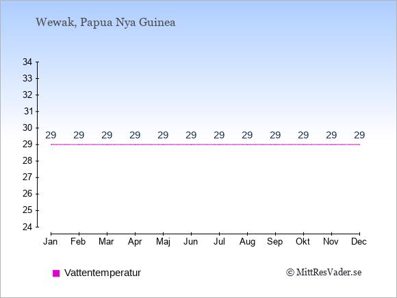 Vattentemperatur i Wewak Badtemperatur: Januari 29. Februari 29. Mars 29. April 29. Maj 29. Juni 29. Juli 29. Augusti 29. September 29. Oktober 29. November 29. December 29.