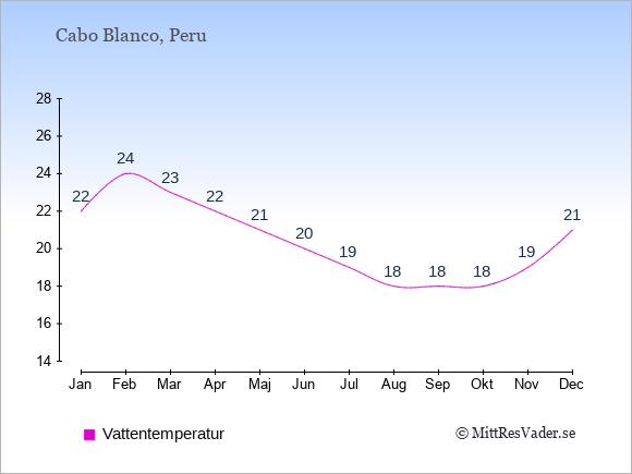 Vattentemperatur i Cabo Blanco Badtemperatur: Januari 22. Februari 24. Mars 23. April 22. Maj 21. Juni 20. Juli 19. Augusti 18. September 18. Oktober 18. November 19. December 21.