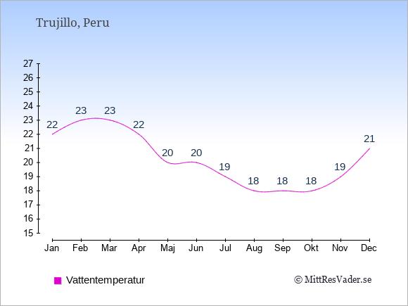 Vattentemperatur i Trujillo Badtemperatur: Januari 22. Februari 23. Mars 23. April 22. Maj 20. Juni 20. Juli 19. Augusti 18. September 18. Oktober 18. November 19. December 21.