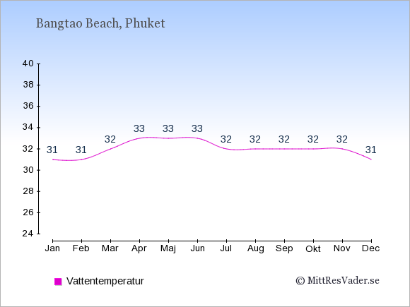 Vattentemperatur i Bangtao Beach Badtemperatur: Januari 31. Februari 31. Mars 32. April 33. Maj 33. Juni 33. Juli 32. Augusti 32. September 32. Oktober 32. November 32. December 31.