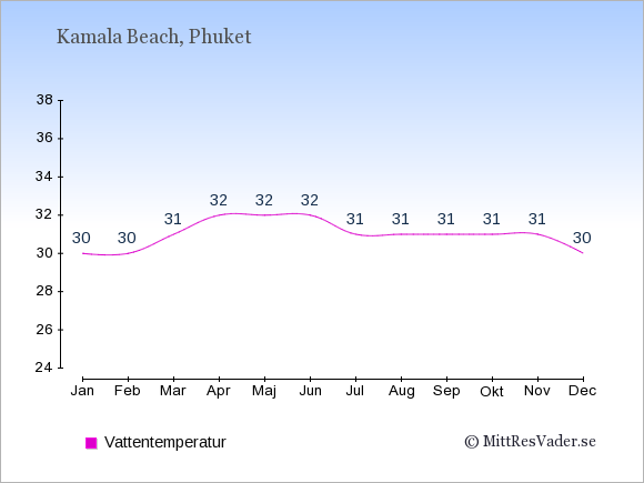 Vattentemperatur i  Kamala Beach. Badvattentemperatur.