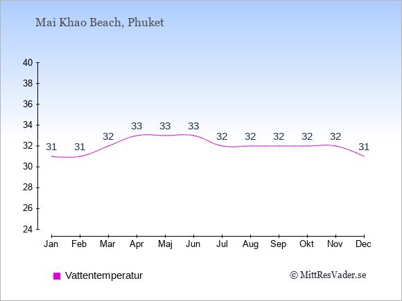 Vattentemperatur i  Mai Khao Beach. Badvattentemperatur.
