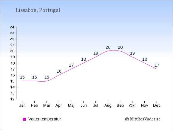 Vattentemperatur i Lissabon Badtemperatur: Januari 15. Februari 15. Mars 15. April 16. Maj 17. Juni 18. Juli 19. Augusti 20. September 20. Oktober 19. November 18. December 17.