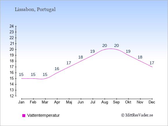 Vattentemperatur i  Portugal. Badvattentemperatur.