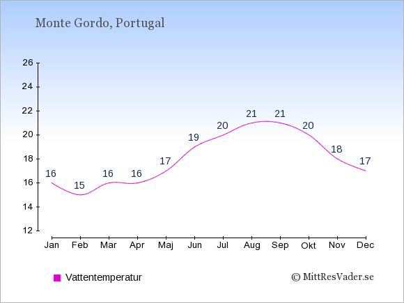 Vattentemperatur i Monte Gordo Badtemperatur: Januari 16. Februari 15. Mars 16. April 16. Maj 17. Juni 19. Juli 20. Augusti 21. September 21. Oktober 20. November 18. December 17.