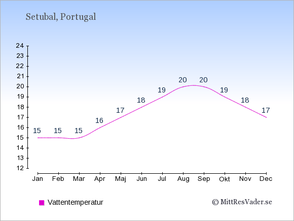 Vattentemperatur i Setubal Badtemperatur: Januari 15. Februari 15. Mars 15. April 16. Maj 17. Juni 18. Juli 19. Augusti 20. September 20. Oktober 19. November 18. December 17.