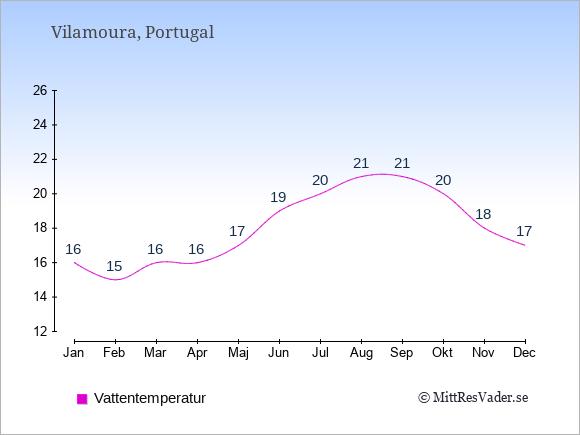 Vattentemperatur i Vilamoura Badtemperatur: Januari 16. Februari 15. Mars 16. April 16. Maj 17. Juni 19. Juli 20. Augusti 21. September 21. Oktober 20. November 18. December 17.