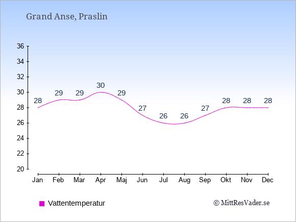 Vattentemperatur i Grand Anse Badtemperatur: Januari 28. Februari 29. Mars 29. April 30. Maj 29. Juni 27. Juli 26. Augusti 26. September 27. Oktober 28. November 28. December 28.