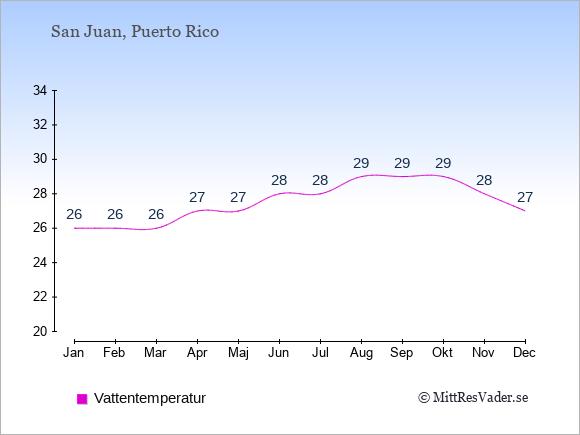 Vattentemperatur på  Puerto Rico. Badvattentemperatur.