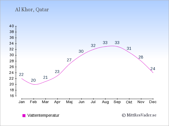 Vattentemperatur i Al Khor Badtemperatur: Januari 22. Februari 20. Mars 21. April 23. Maj 27. Juni 30. Juli 32. Augusti 33. September 33. Oktober 31. November 28. December 24.