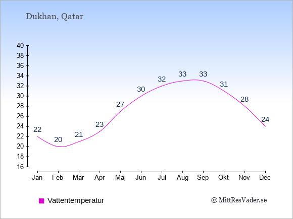Vattentemperatur i Dukhan Badtemperatur: Januari 22. Februari 20. Mars 21. April 23. Maj 27. Juni 30. Juli 32. Augusti 33. September 33. Oktober 31. November 28. December 24.