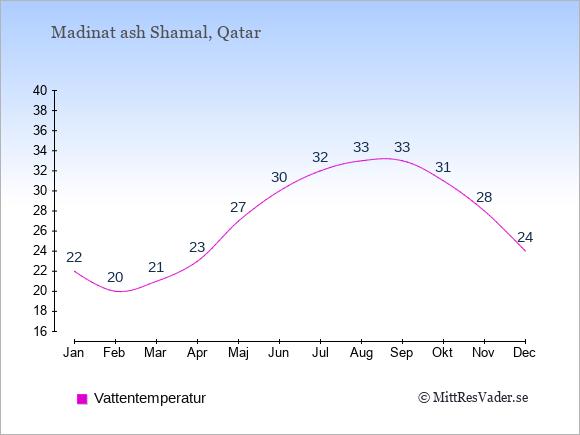 Vattentemperatur i Madinat ash Shamal Badtemperatur: Januari 22. Februari 20. Mars 21. April 23. Maj 27. Juni 30. Juli 32. Augusti 33. September 33. Oktober 31. November 28. December 24.