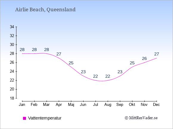 Vattentemperatur i Airlie Beach Badtemperatur: Januari 28. Februari 28. Mars 28. April 27. Maj 25. Juni 23. Juli 22. Augusti 22. September 23. Oktober 25. November 26. December 27.