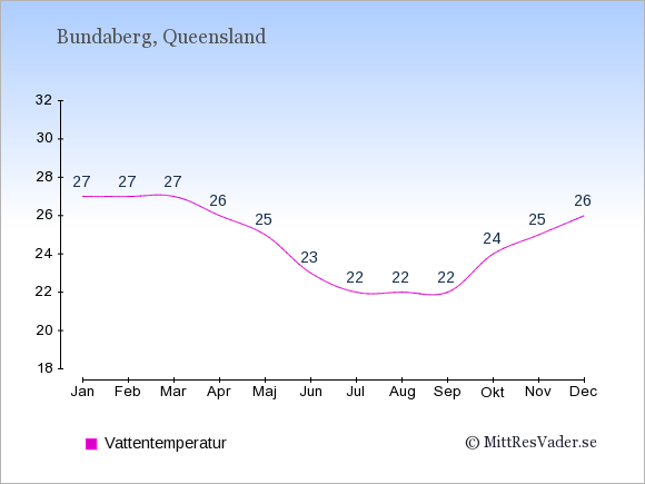 Vattentemperatur i  Bundaberg. Badvattentemperatur.