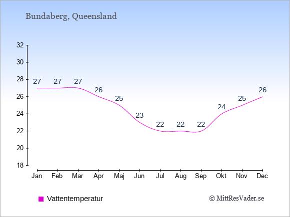 Vattentemperatur i Bundaberg Badtemperatur: Januari 27. Februari 27. Mars 27. April 26. Maj 25. Juni 23. Juli 22. Augusti 22. September 22. Oktober 24. November 25. December 26.