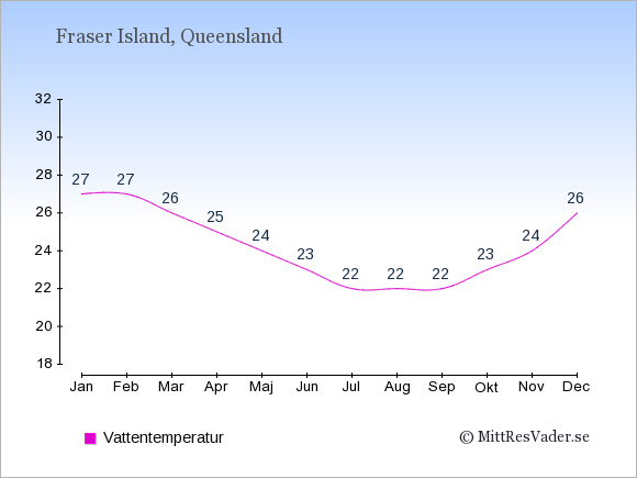 Vattentemperatur på Fraser Island Badtemperatur: Januari 27. Februari 27. Mars 26. April 25. Maj 24. Juni 23. Juli 22. Augusti 22. September 22. Oktober 23. November 24. December 26.