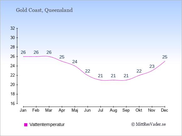 Vattentemperatur i Gold Coast Badtemperatur: Januari 26. Februari 26. Mars 26. April 25. Maj 24. Juni 22. Juli 21. Augusti 21. September 21. Oktober 22. November 23. December 25.
