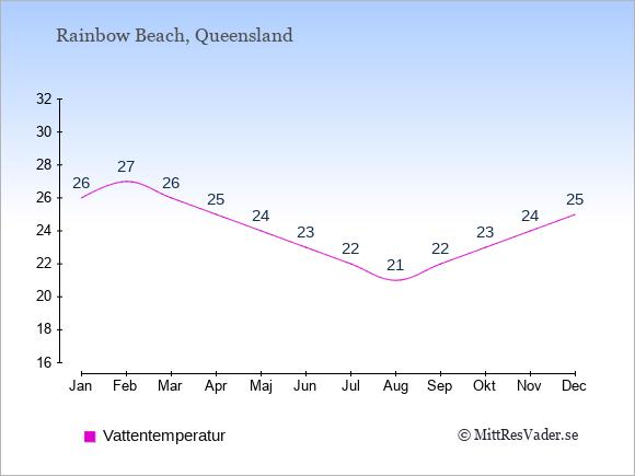 Vattentemperatur i Rainbow Beach Badtemperatur: Januari 26. Februari 27. Mars 26. April 25. Maj 24. Juni 23. Juli 22. Augusti 21. September 22. Oktober 23. November 24. December 25.