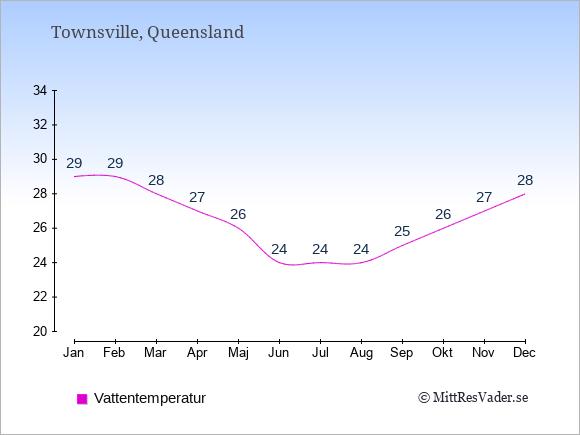 Vattentemperatur i Townsville Badtemperatur: Januari 29. Februari 29. Mars 28. April 27. Maj 26. Juni 24. Juli 24. Augusti 24. September 25. Oktober 26. November 27. December 28.