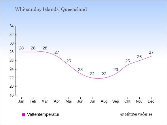 Vattentemperatur på Whitsunday Islands Badtemperatur: Januari 28. Februari 28. Mars 28. April 27. Maj 25. Juni 23. Juli 22. Augusti 22. September 23. Oktober 25. November 26. December 27.