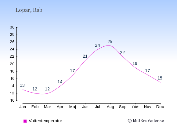 Vattentemperatur i Lopar Badtemperatur: Januari 13. Februari 12. Mars 12. April 14. Maj 17. Juni 21. Juli 24. Augusti 25. September 22. Oktober 19. November 17. December 15.