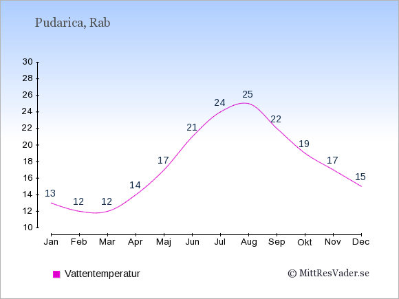 Vattentemperatur i Pudarica Badtemperatur: Januari 13. Februari 12. Mars 12. April 14. Maj 17. Juni 21. Juli 24. Augusti 25. September 22. Oktober 19. November 17. December 15.