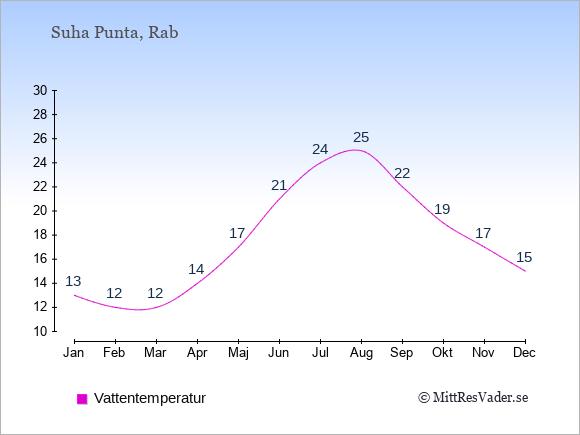 Vattentemperatur i Suha Punta Badtemperatur: Januari 13. Februari 12. Mars 12. April 14. Maj 17. Juni 21. Juli 24. Augusti 25. September 22. Oktober 19. November 17. December 15.