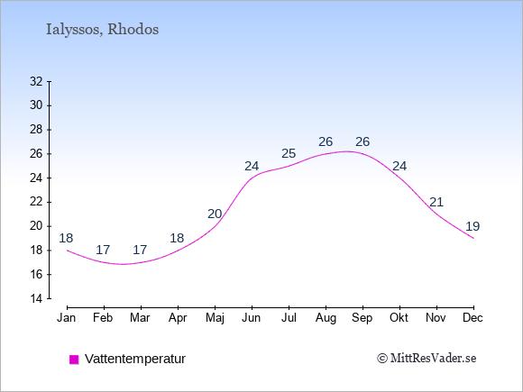Vattentemperatur i Ialyssos Badtemperatur: Januari 18. Februari 17. Mars 17. April 18. Maj 20. Juni 24. Juli 25. Augusti 26. September 26. Oktober 24. November 21. December 19.
