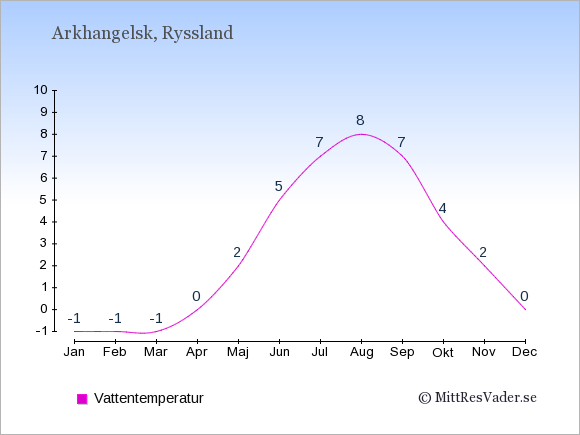 Vattentemperatur i Arkhangelsk Badtemperatur: Januari -1. Februari -1. Mars -1. April 0. Maj 2. Juni 5. Juli 7. Augusti 8. September 7. Oktober 4. November 2. December 0.