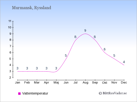 Vattentemperatur i Murmansk Badtemperatur: Januari 3. Februari 3. Mars 3. April 3. Maj 3. Juni 5. Juli 8. Augusti 9. September 8. Oktober 6. November 5. December 4.
