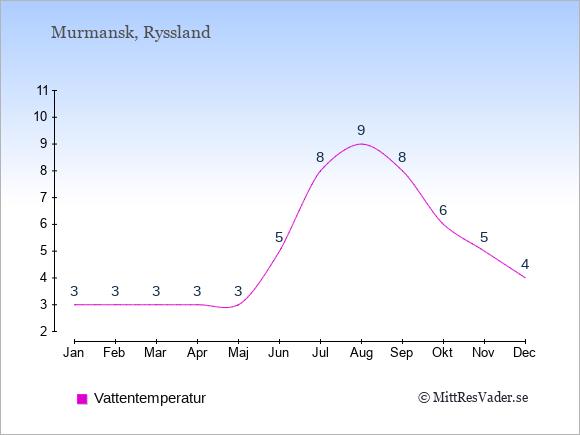 Vattentemperatur i Murmansk Badtemperatur: Januari 3. Februari 3. Mars 3. April 3. Maj 3. Juni 5. Juli 8. Augusti 9. September 8. Oktober 6. November 5. December 4.
